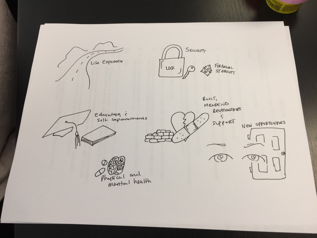 Graphic Facilitation examples during Dave Sibbett training